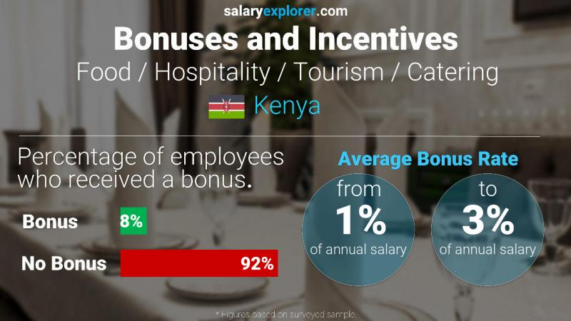Annual Salary Bonus Rate Kenya Food / Hospitality / Tourism / Catering