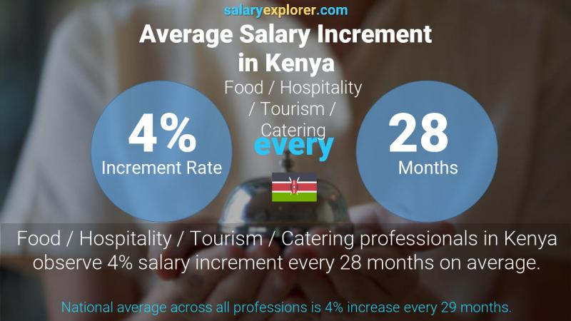 Annual Salary Increment Rate Kenya Food / Hospitality / Tourism / Catering