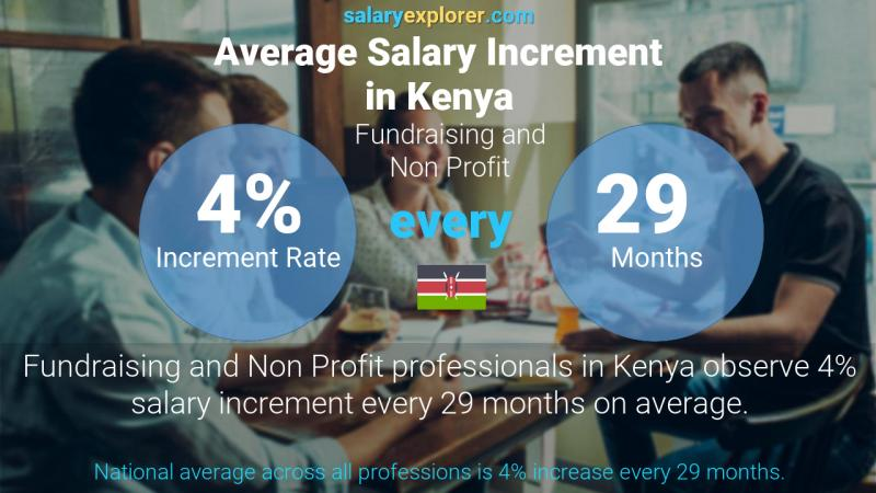 Annual Salary Increment Rate Kenya Fundraising and Non Profit