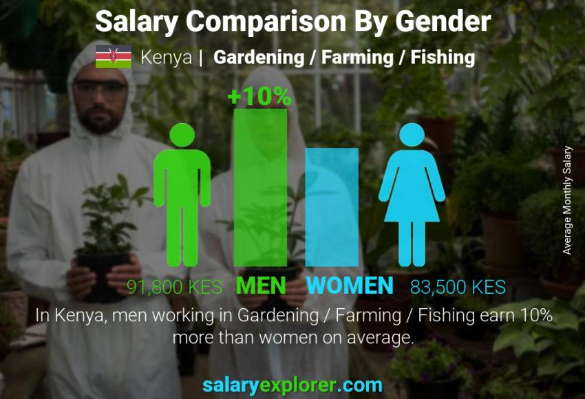 Salary comparison by gender monthly Kenya Gardening / Farming / Fishing
