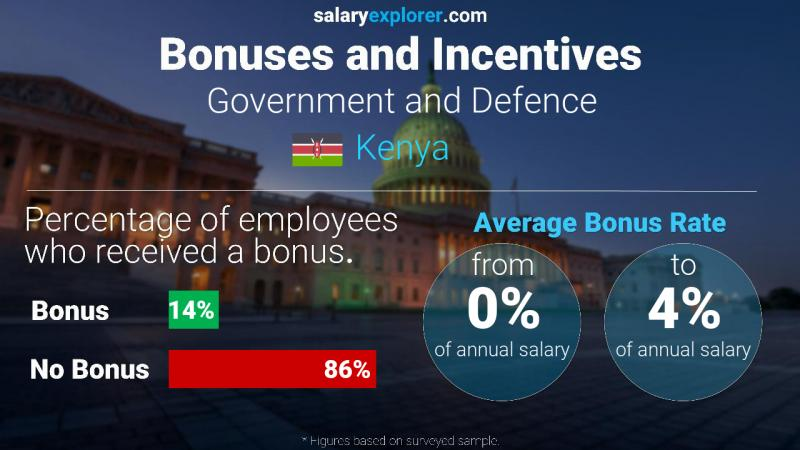 Annual Salary Bonus Rate Kenya Government and Defence