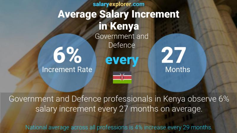 Annual Salary Increment Rate Kenya Government and Defence