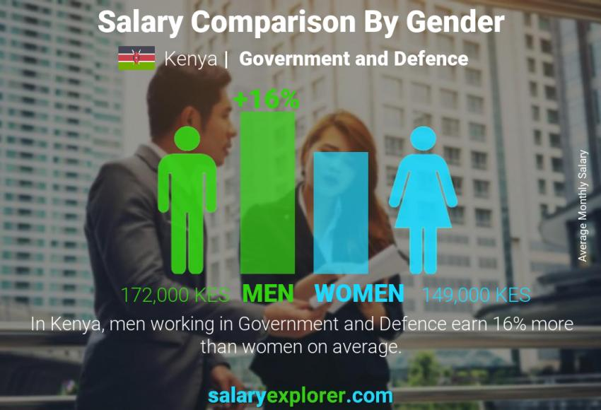 Salary comparison by gender monthly Kenya Government and Defence