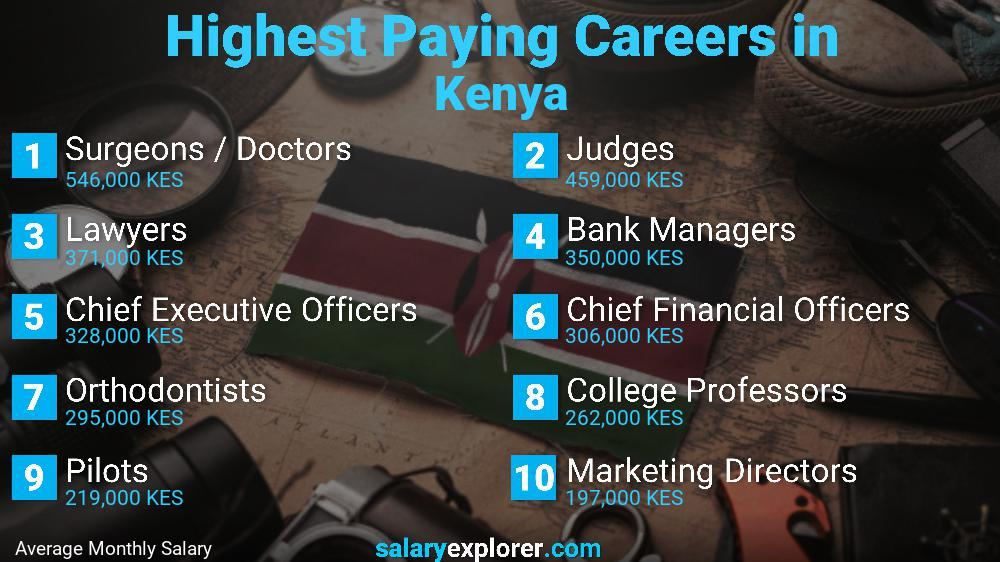 Highest Paying Jobs In Kenya