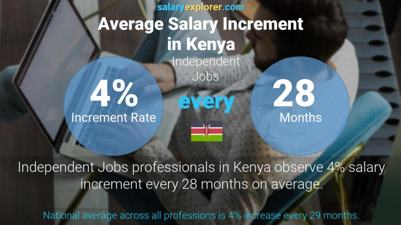 Annual Salary Increment Rate Kenya Independent Jobs