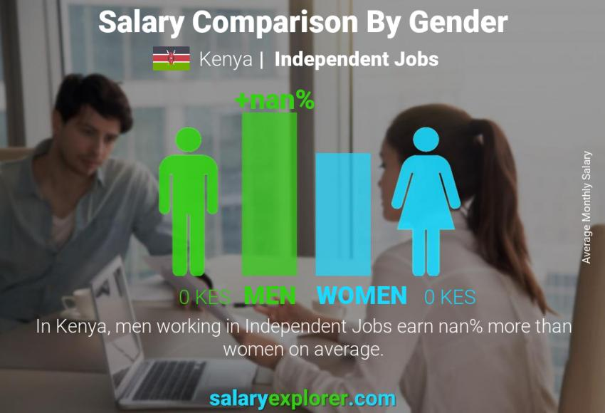 Salary comparison by gender monthly Kenya Independent Jobs