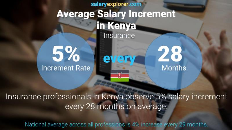 Annual Salary Increment Rate Kenya Insurance