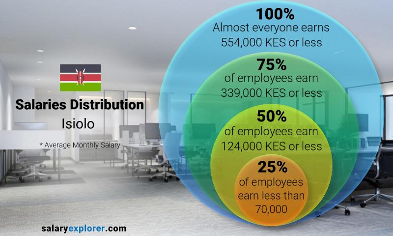 Median and salary distribution monthly Isiolo