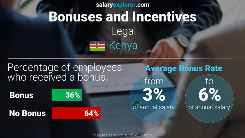 Annual Salary Bonus Rate Kenya Legal