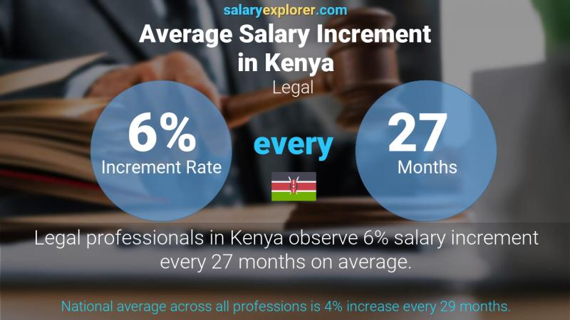 Annual Salary Increment Rate Kenya Legal