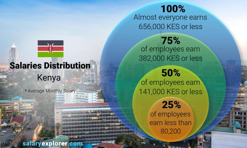 Median and salary distribution monthly Kenya