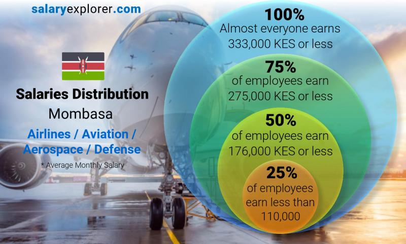 Median and salary distribution monthly Mombasa Airlines / Aviation / Aerospace / Defense