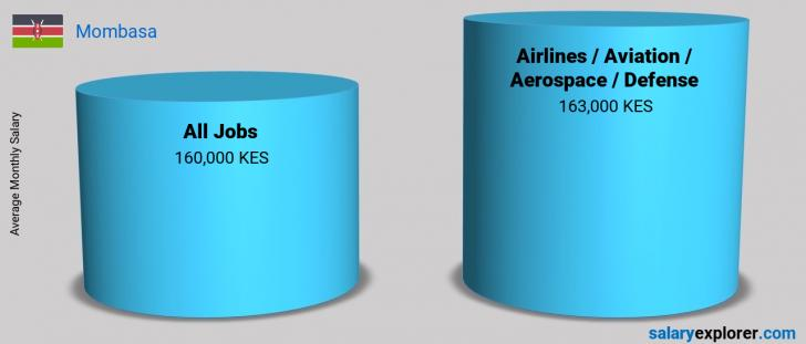 Salary Comparison Between Airlines / Aviation / Aerospace / Defense and Airlines / Aviation / Aerospace / Defense monthly Mombasa