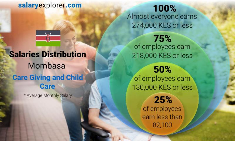 Median and salary distribution monthly Mombasa Care Giving and Child Care