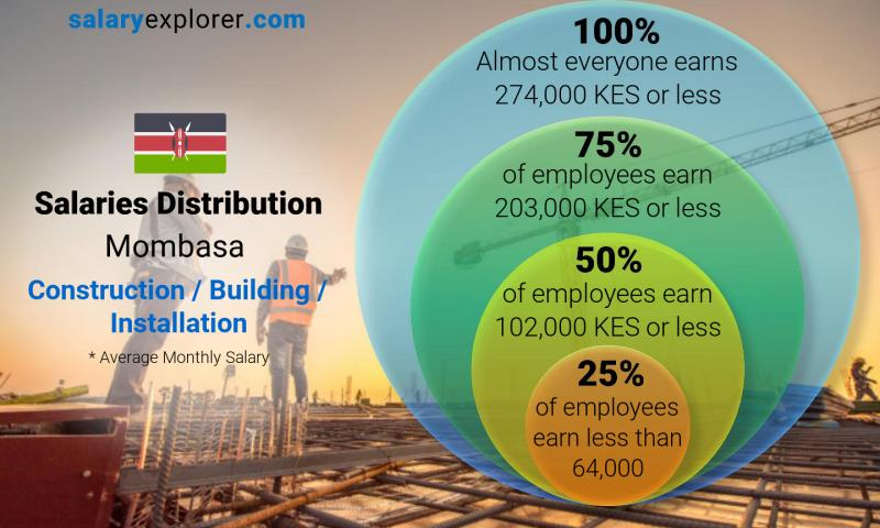 Median and salary distribution monthly Mombasa Construction / Building / Installation