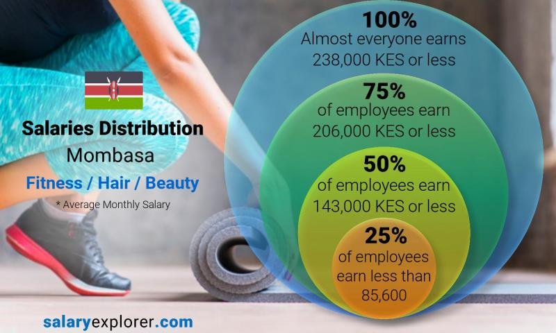 Median and salary distribution monthly Mombasa Fitness / Hair / Beauty