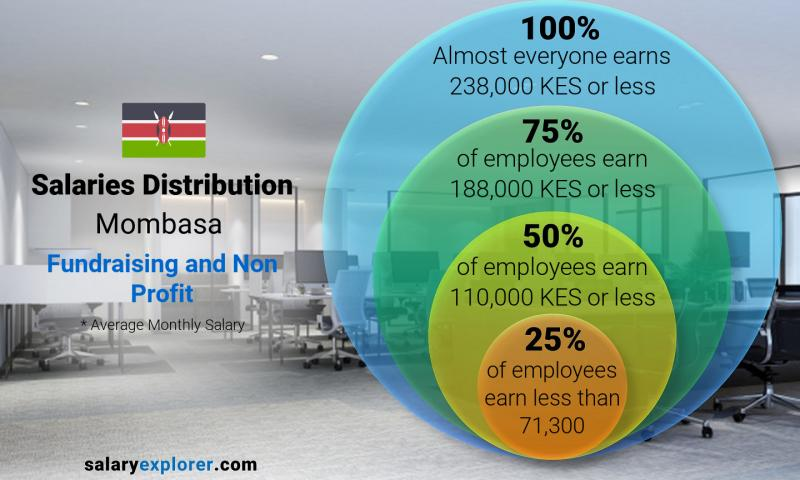 Median and salary distribution monthly Mombasa Fundraising and Non Profit