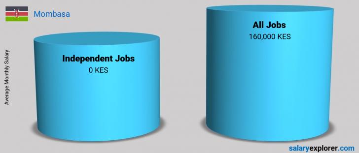 Salary Comparison Between Independent Jobs and Independent Jobs monthly Mombasa