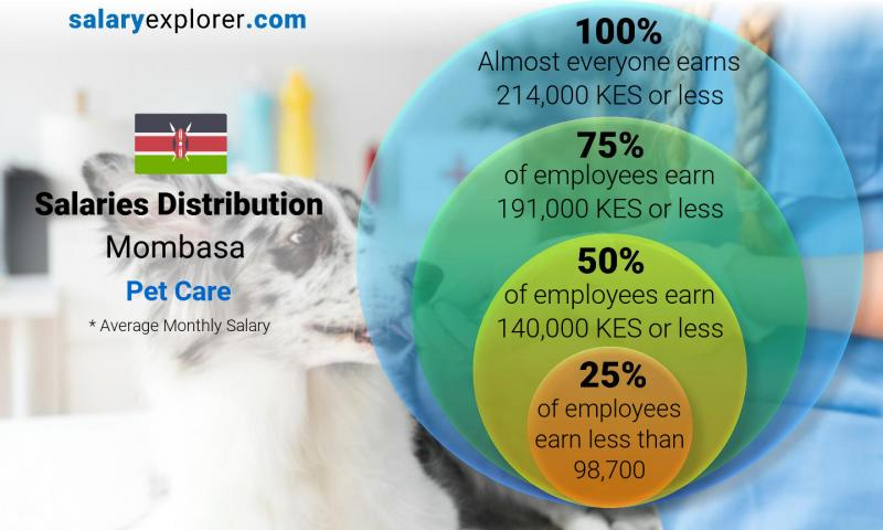Median and salary distribution monthly Mombasa Pet Care