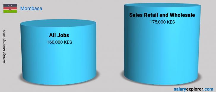 Salary Comparison Between Sales Retail and Wholesale and Sales Retail and Wholesale monthly Mombasa