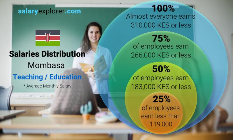 Median and salary distribution monthly Mombasa Teaching / Education
