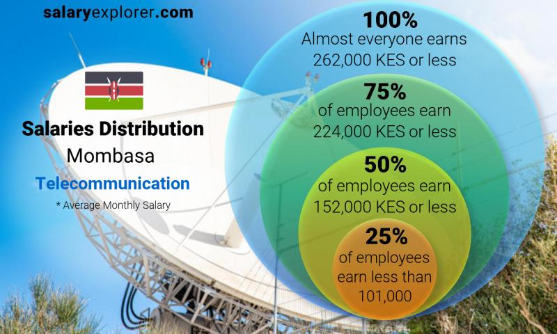 Median and salary distribution monthly Mombasa Telecommunication