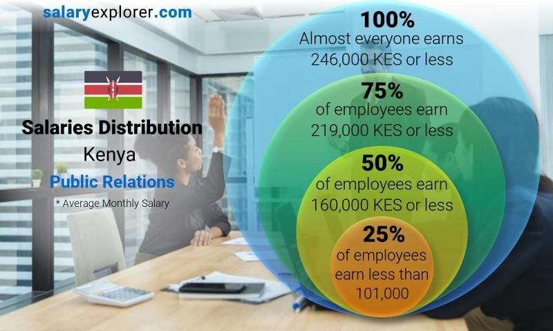 Median and salary distribution monthly Kenya Public Relations