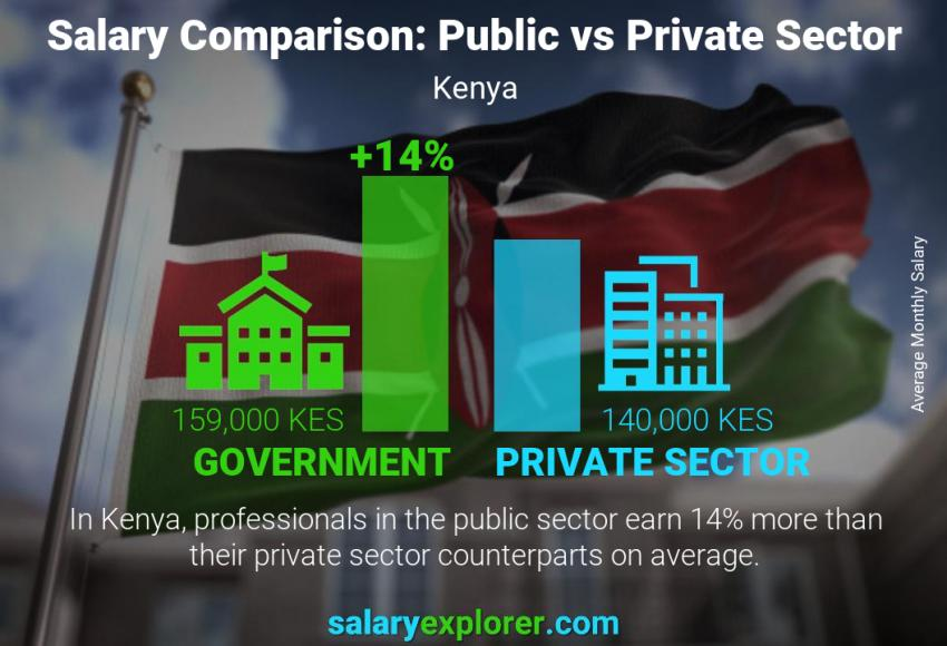 Public vs private sector salaries monthly Kenya