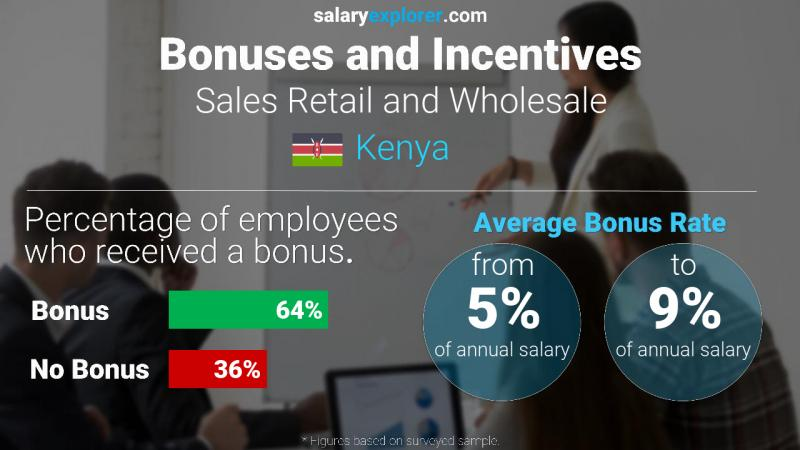 Annual Salary Bonus Rate Kenya Sales Retail and Wholesale