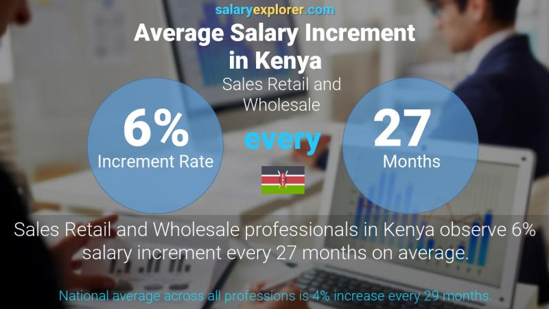 Annual Salary Increment Rate Kenya Sales Retail and Wholesale