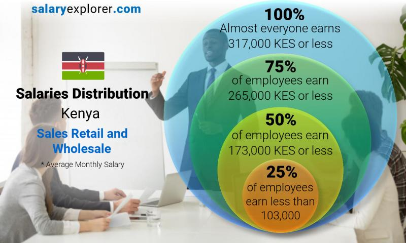 Median and salary distribution monthly Kenya Sales Retail and Wholesale