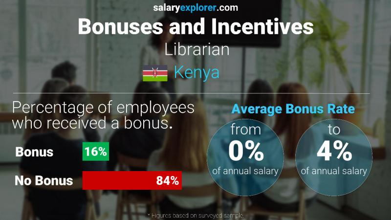 Annual Salary Bonus Rate Kenya Librarian