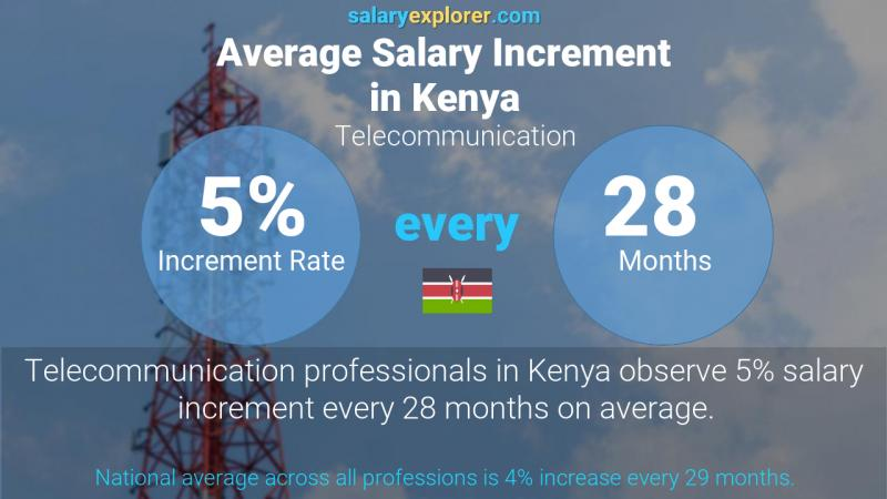 Annual Salary Increment Rate Kenya Telecommunication