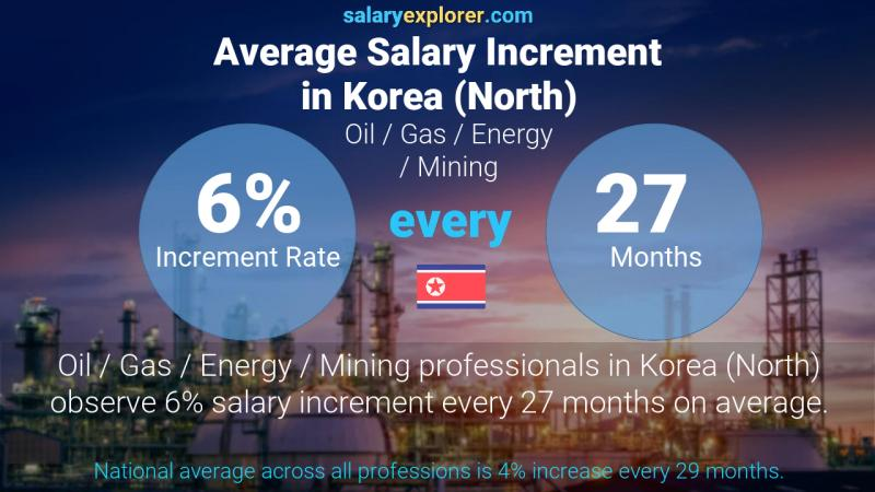 Annual Salary Increment Rate Korea (North) Oil  / Gas / Energy / Mining