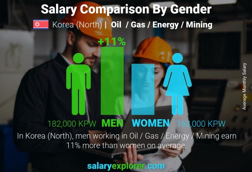 Salary comparison by gender monthly Korea (North) Oil  / Gas / Energy / Mining