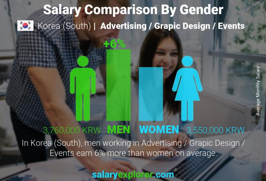 Salary comparison by gender monthly Korea (South) Advertising / Grapic Design / Events