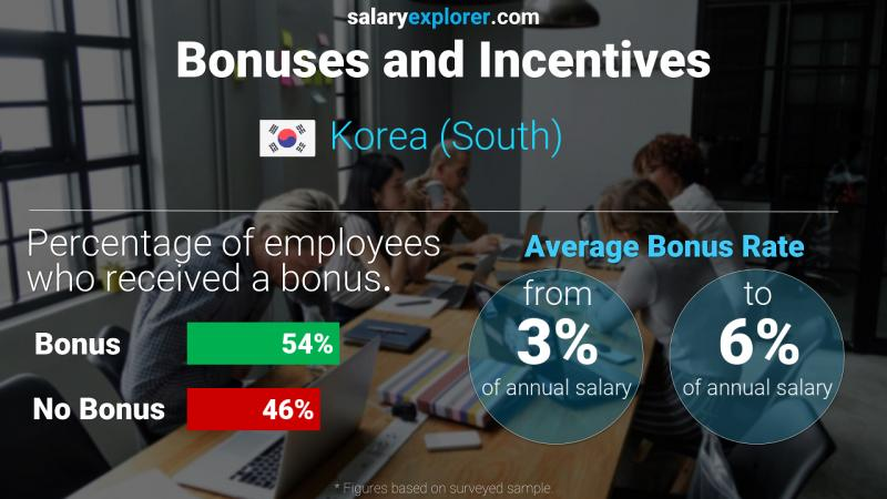 Annual Salary Bonus Rate Korea (South)