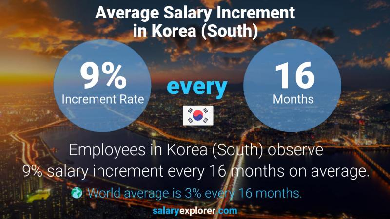 Annual Salary Increment Rate Korea (South)