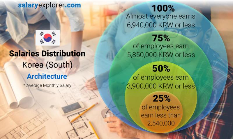 Architecture Average Salaries In Korea South 2020 The Complete Guide