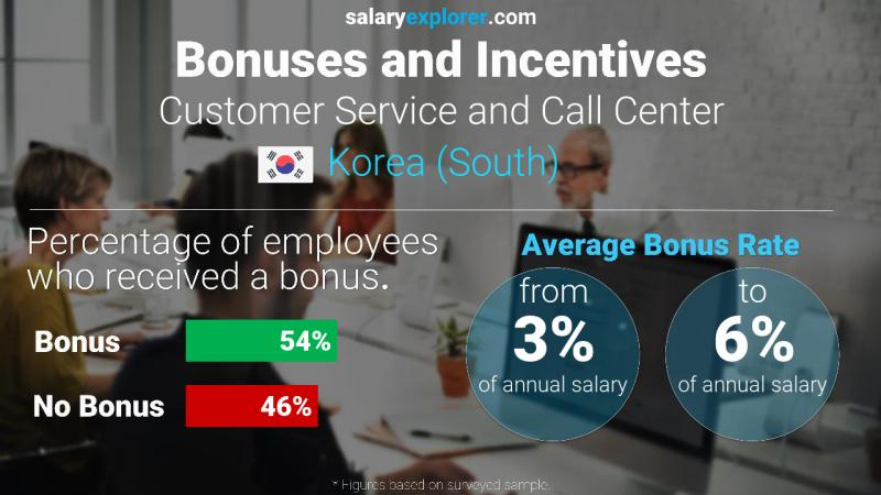Annual Salary Bonus Rate Korea (South) Customer Service and Call Center