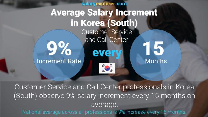 Annual Salary Increment Rate Korea (South) Customer Service and Call Center