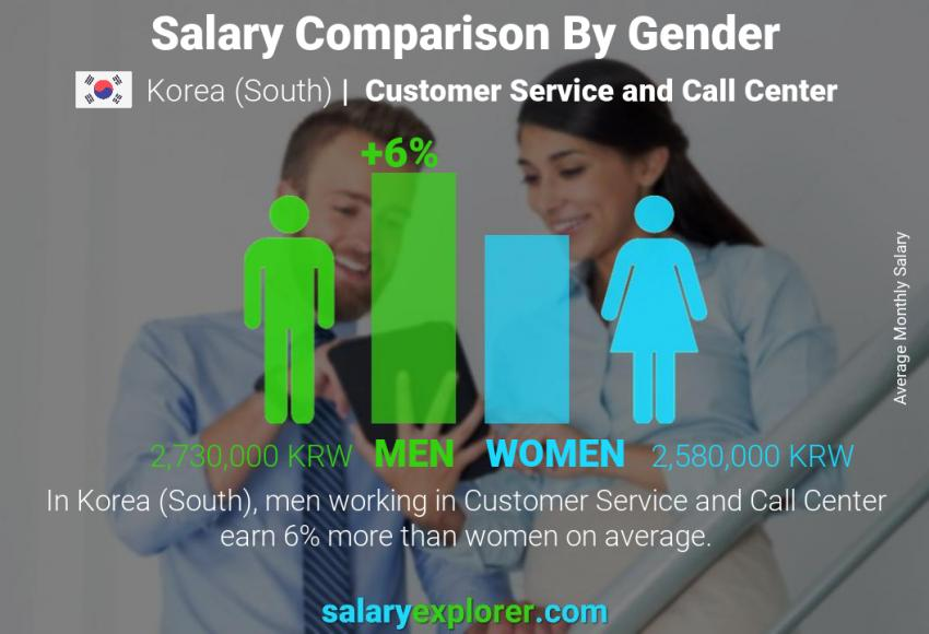 Salary comparison by gender monthly Korea (South) Customer Service and Call Center