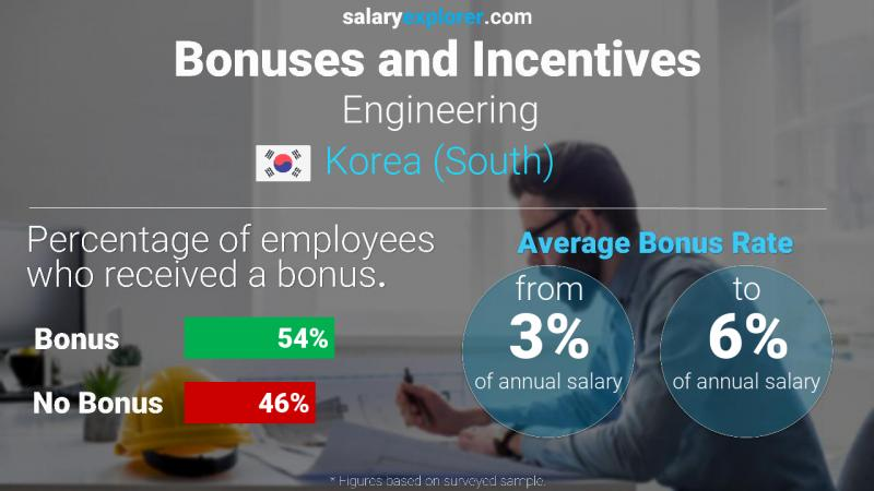 Annual Salary Bonus Rate Korea (South) Engineering