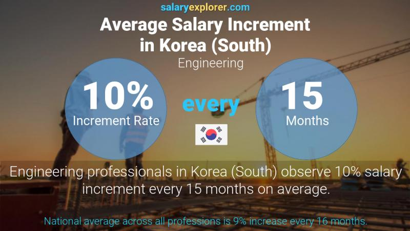 Annual Salary Increment Rate Korea (South) Engineering
