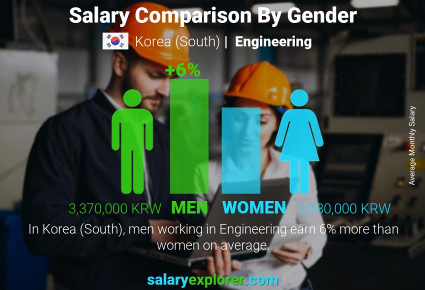 Salary comparison by gender monthly Korea (South) Engineering