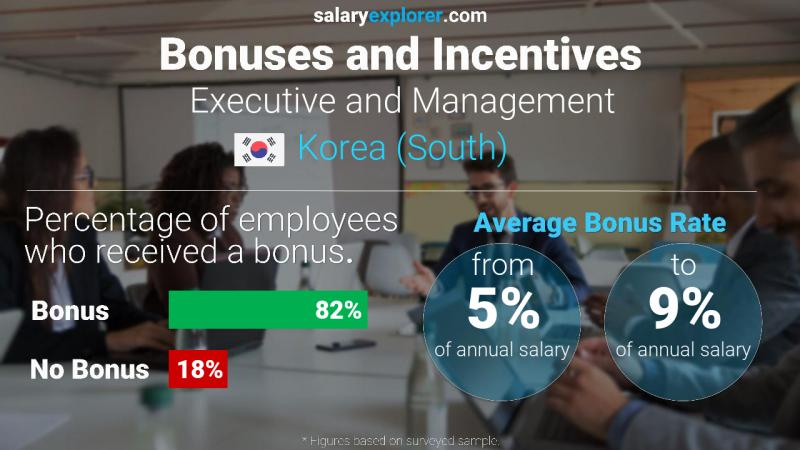 Annual Salary Bonus Rate Korea (South) Executive and Management