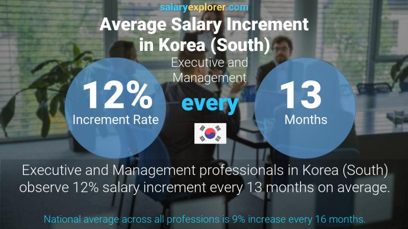 Annual Salary Increment Rate Korea (South) Executive and Management