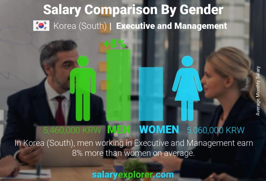 Salary comparison by gender monthly Korea (South) Executive and Management