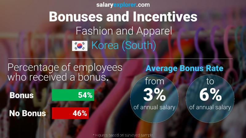 Fashion And Apparel Average Salaries In Korea South 2020 The Complete Guide