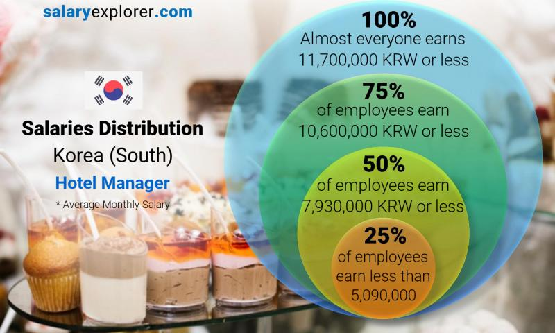 Hotel Manager Average Salary in Korea (South) 2019